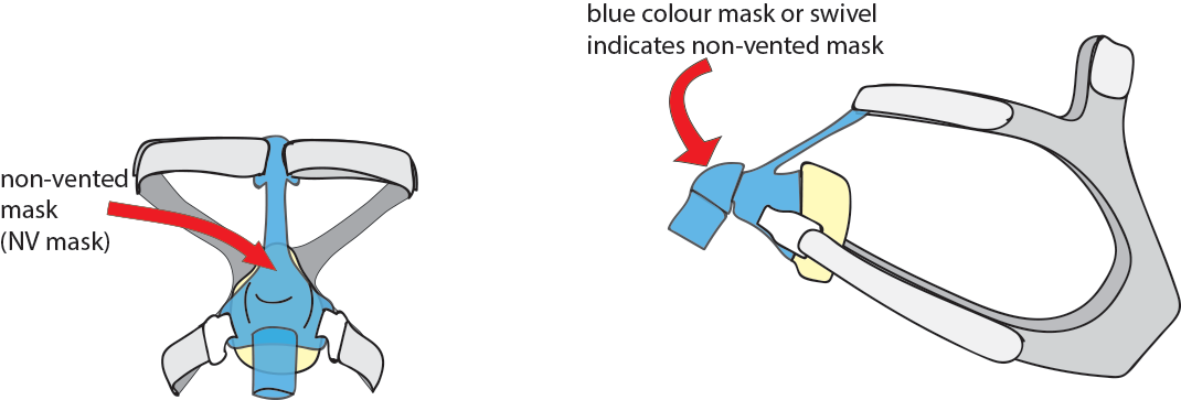 Illustration of non-vented Ventilator masks and how a blue 'elbow' often indicates a non-vented mask.
